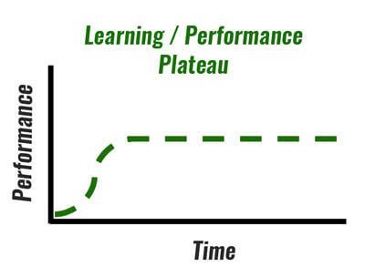 UCT English Language Centre | Performance Plateau